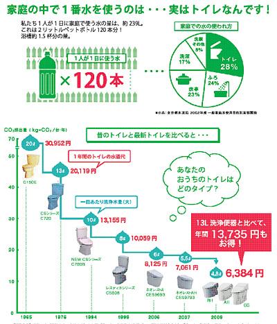 TOTO GG 節水が家計の負担を軽減します。