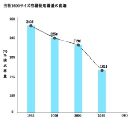ecoわはは浴槽の場合の使用湯量の変遷グラフ