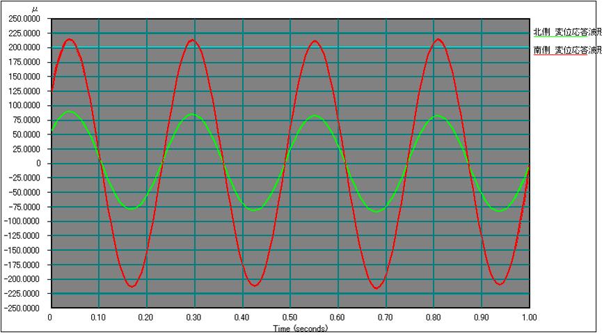 変位グラフ