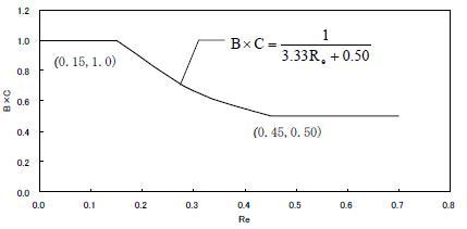 偏心率から求めるB×C