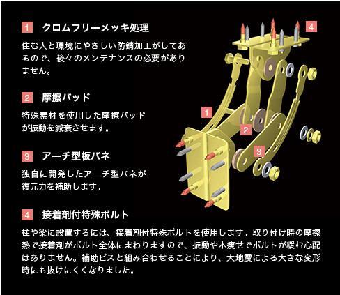 パワーガード構造